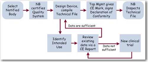 A Plan for EU Clinical Evaluation Reports - CDG Whitepapers