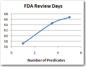FDA Review Days