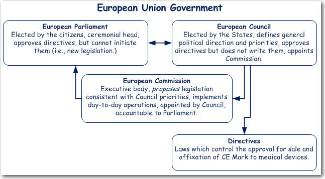 EU Government