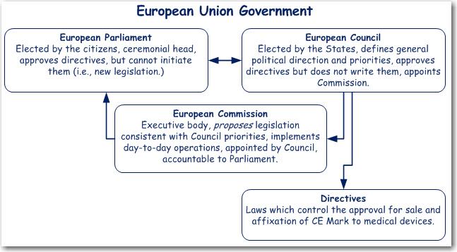 EU Government