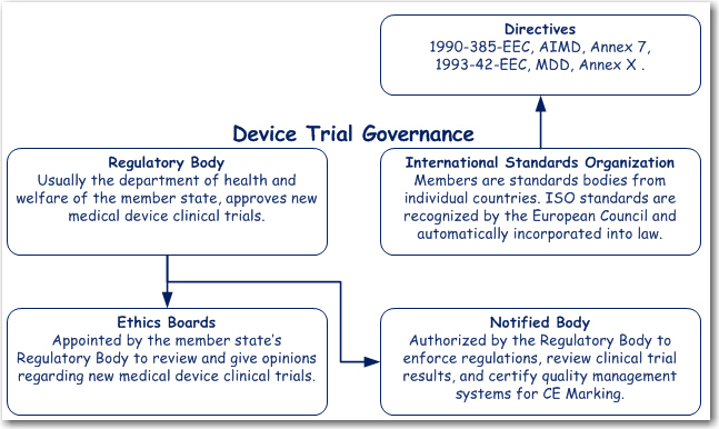 EU Trial Governance