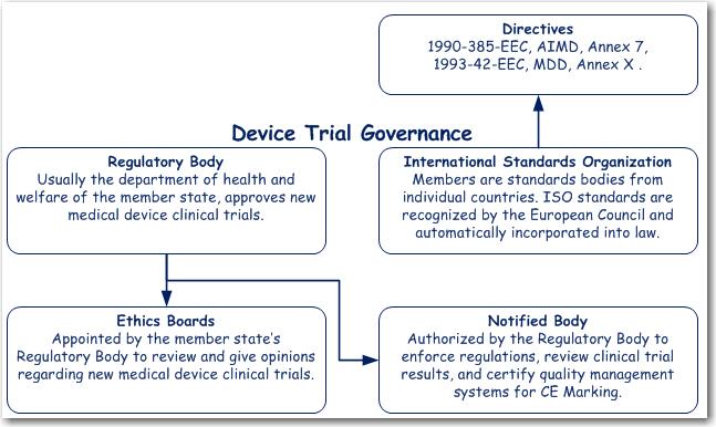 EU Trial Governance