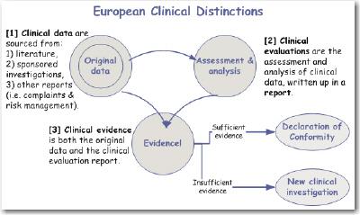 2010-12-29_MEDDEV-2.7.4-ClinicalWords