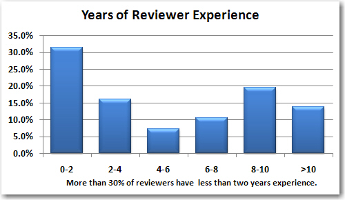 2011-01-19_Years-Reviewer-Experience