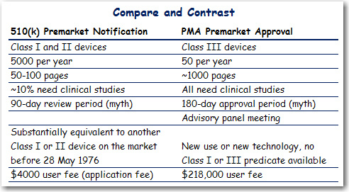 510k PMA Comparison