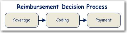 2011-04-28_Payment-Decision-Process