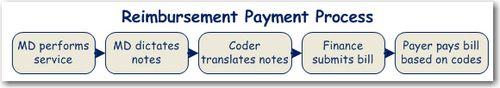 2011-04-28_Reim-Payment-Process