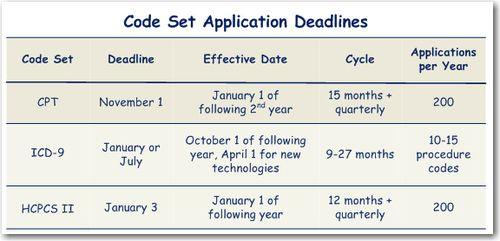 2011-05-02_Code-Set-Deadlines