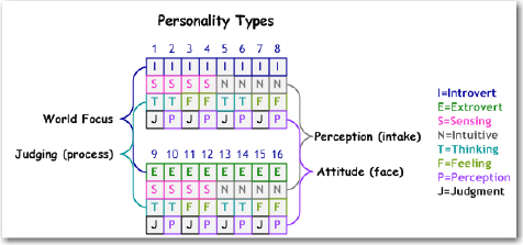 2012-01-16_PersonalityTypes